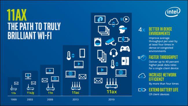 Wi-Fi 6 Nedir, Farklı Olan Ne?