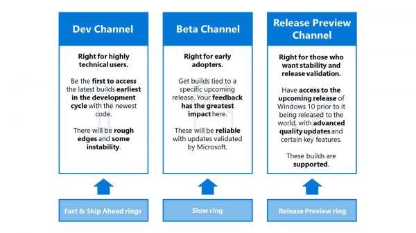 Windows Insider Channels